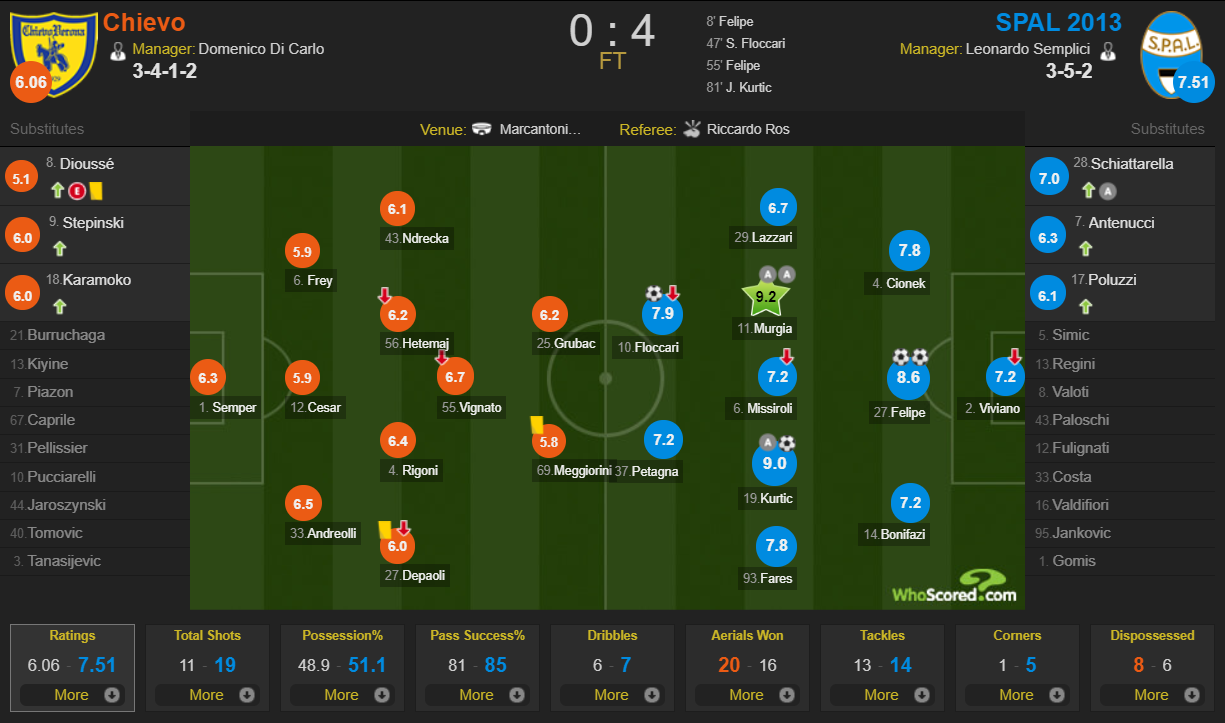 Chievo 0-4 SPAL player ratings WhoScored